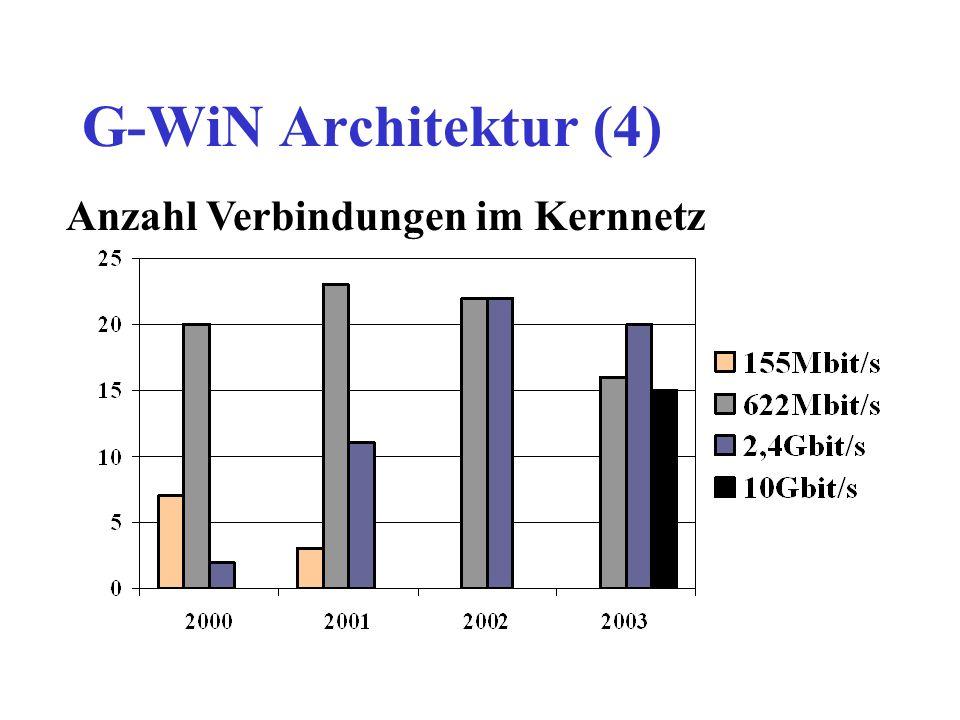 G-WiN Architektur (5) Stuttgart Leipzig Berlin Hamburg Frankfurt Karlsruhe Garching Kiel Braunschweig Dresden Aachen Regensburg Kaiserslautern (Freiburg) Augsburg Bielefeld Hannover Erlangen Heidelberg Ilmenau Würzburg Marburg (Darmstadt) Göttingen Magdeburg Oldenburg Essen St.