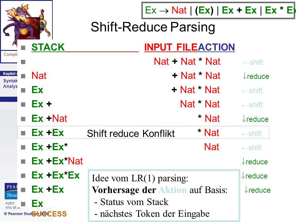 Kapitel 4 Compiler Syntaktische Analyse Autor: Aho et al. Shift-Reduce Parsing n STACK INPUT FILEACTION n Nat + Nat * Nat shift n Nat + Nat * Nat redu