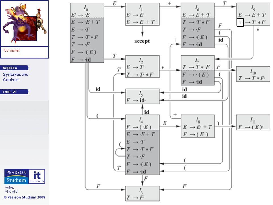 Kapitel 4 Compiler Autor: Aho et al. Syntaktische Analyse Folie: 21 T