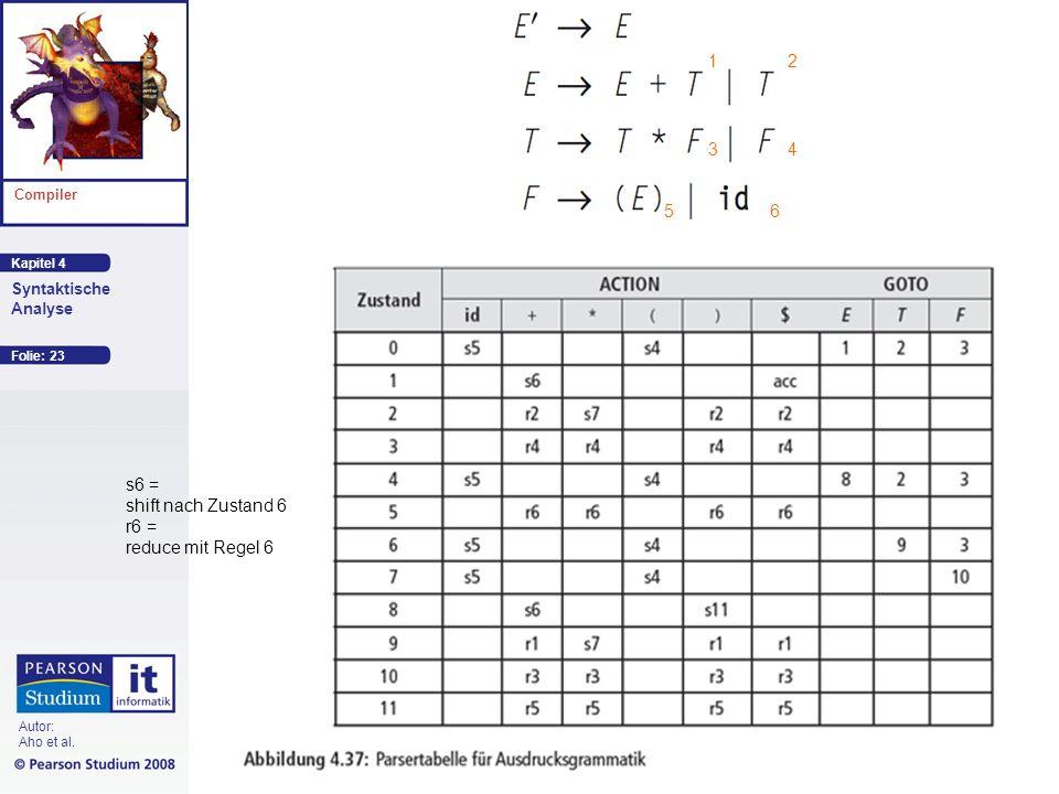 Kapitel 4 Compiler Syntaktische Analyse Autor: Aho et al. Folie: 23 12 4 56 3 s6 = shift nach Zustand 6 r6 = reduce mit Regel 6