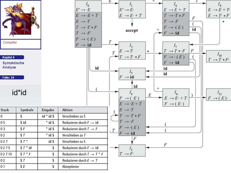 Kapitel 4 Compiler Syntaktische Analyse Autor: Aho et al. Folie: 24 id*id
