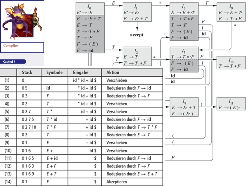 Kapitel 4 Compiler Syntaktische Analyse Autor: Aho et al. Folie: 25 id*id+id