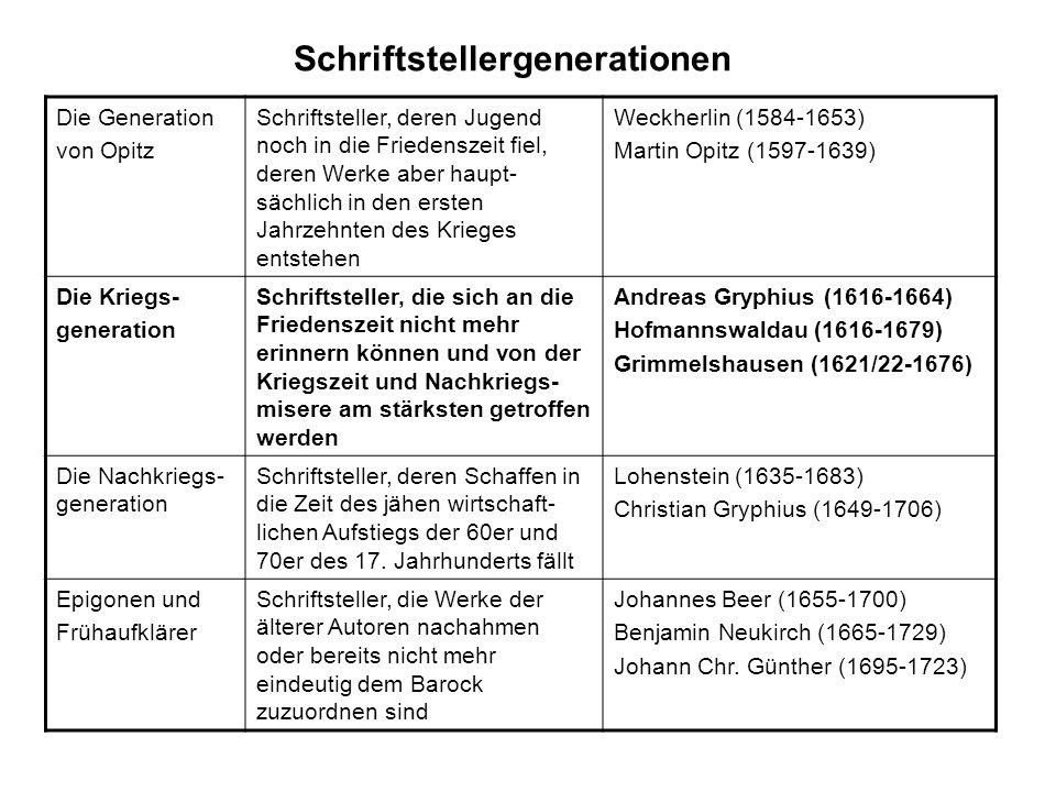 Schriftstellergenerationen Die Generation von Opitz Schriftsteller, deren Jugend noch in die Friedenszeit fiel, deren Werke aber haupt- sächlich in de