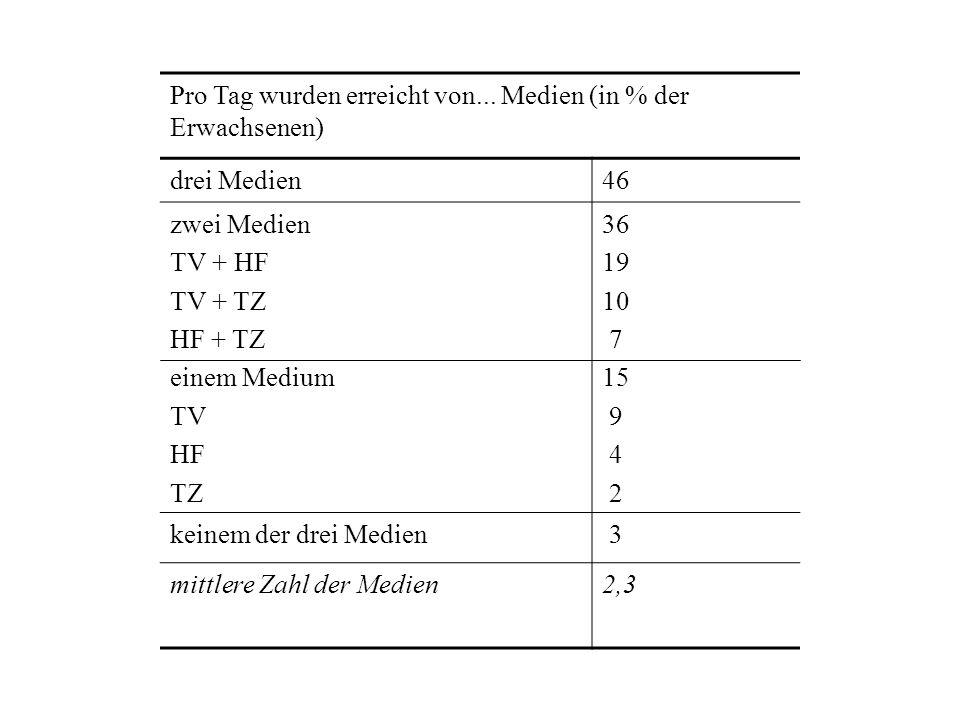 Pro Tag wurden erreicht von... Medien (in % der Erwachsenen) drei Medien46 zwei Medien TV + HF TV + TZ HF + TZ einem Medium TV HF TZ 36 19 10 7 15 9 4