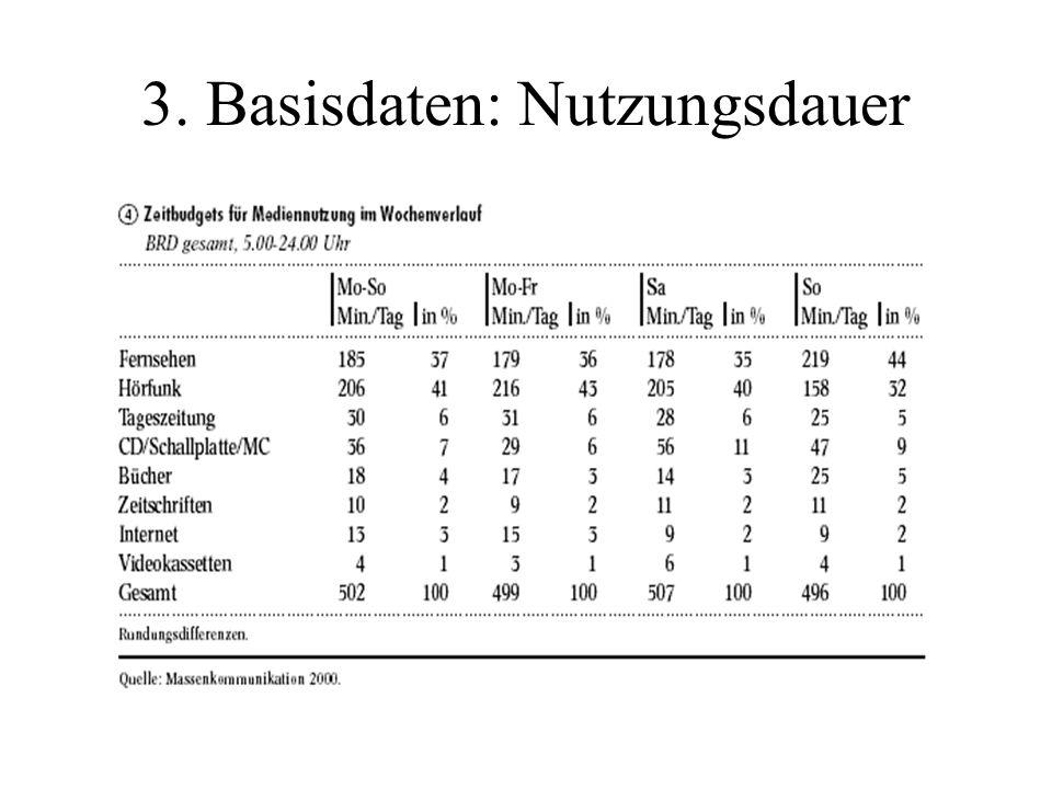 3. Basisdaten: Nutzungsdauer
