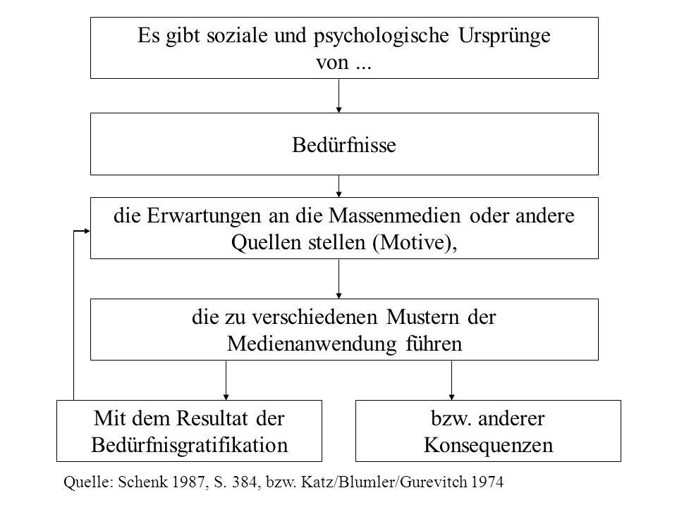Es gibt soziale und psychologische Ursprünge von... die Erwartungen an die Massenmedien oder andere Quellen stellen (Motive), die zu verschiedenen Mus