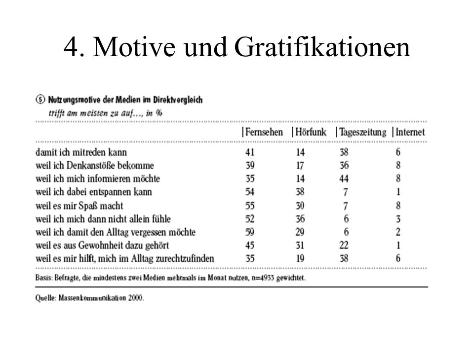 4. Motive und Gratifikationen
