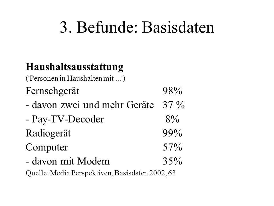 3. Befunde: Basisdaten Haushaltsausstattung ('Personen in Haushalten mit...') Fernsehgerät98% davon zwei und mehr Geräte 37 % Pay TV Decoder 8% Radiog
