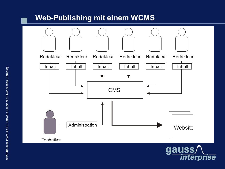 © 2000 Gauss Interprise AG Software Solutions / Oliver Zschau, Hamburg Redakteur Techniker CMS Website Inhalt Administration Web-Publishing mit einem WCMS