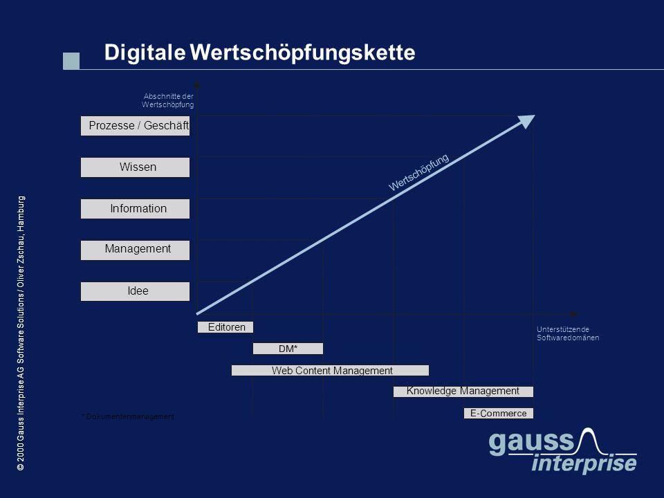 © 2000 Gauss Interprise AG Software Solutions / Oliver Zschau, Hamburg Digitale Wertschöpfungskette Idee Management Information Wissen Prozesse / Gesc