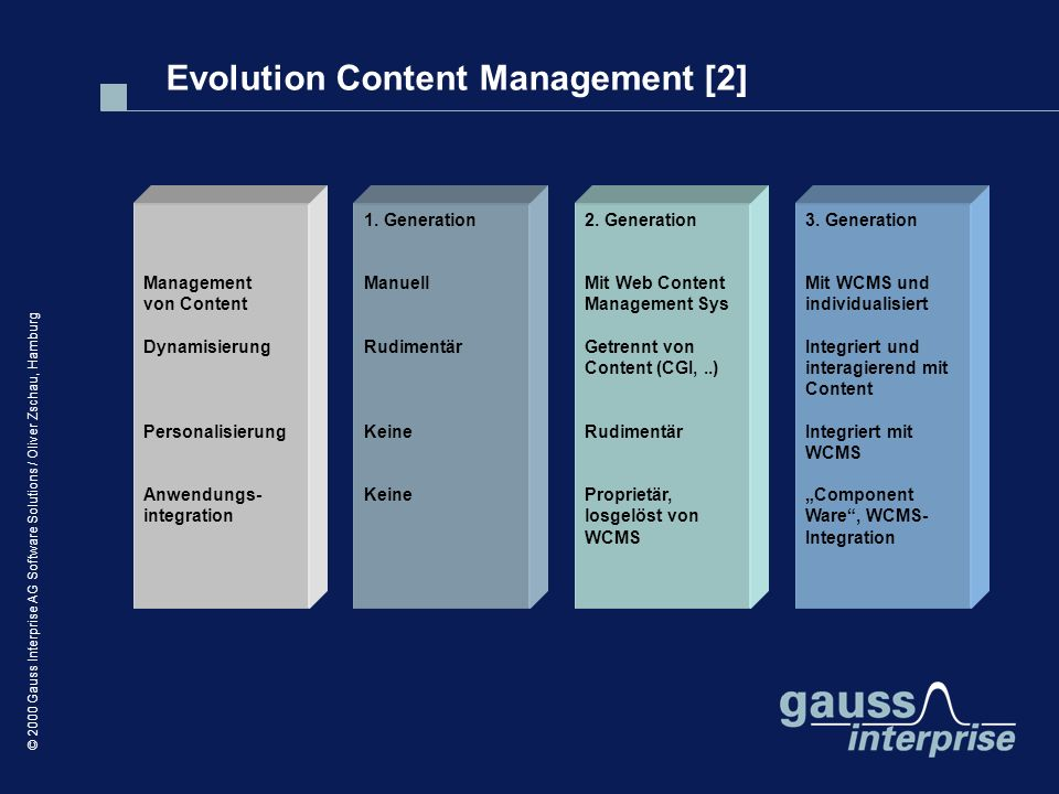 © 2000 Gauss Interprise AG Software Solutions / Oliver Zschau, Hamburg Management von Content Dynamisierung Personalisierung Anwendungs- integration 1.