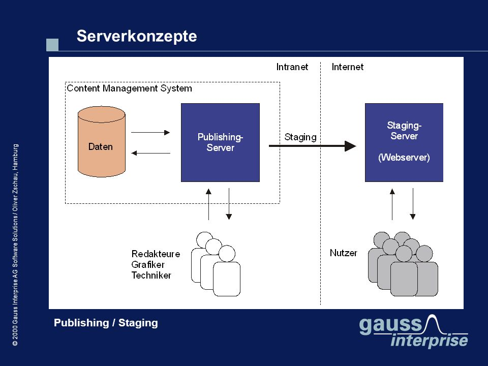 © 2000 Gauss Interprise AG Software Solutions / Oliver Zschau, Hamburg Publishing / Staging Serverkonzepte