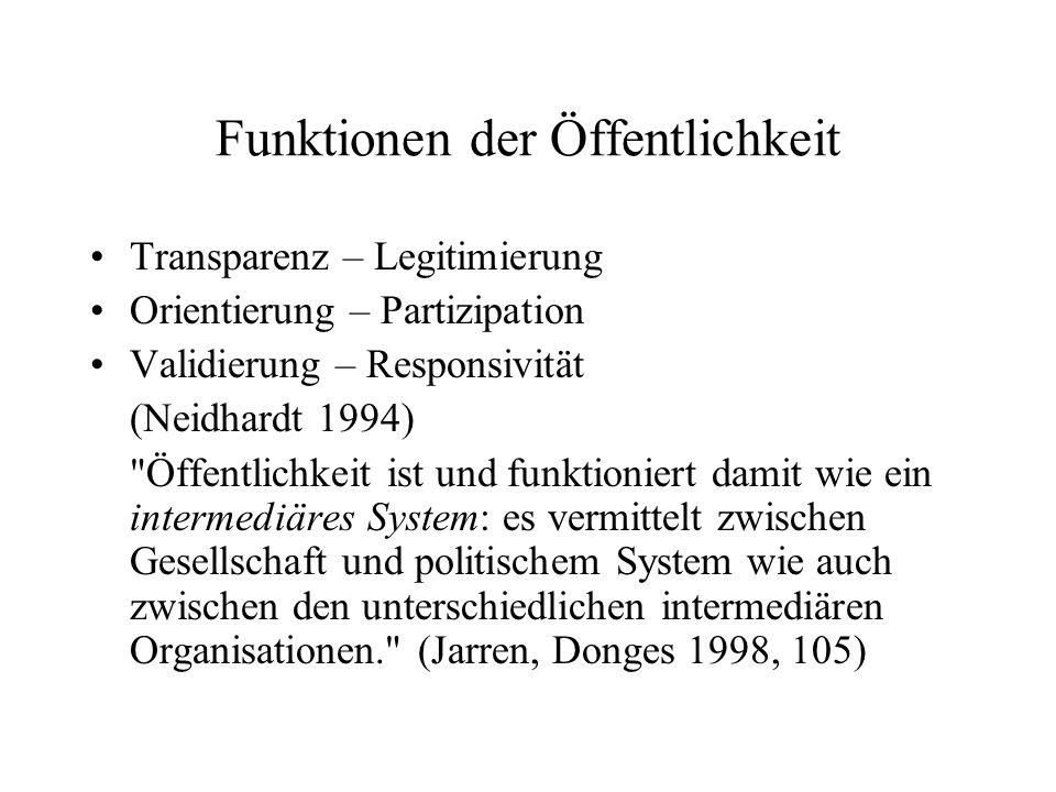 Funktionen der Öffentlichkeit Transparenz – Legitimierung Orientierung – Partizipation Validierung – Responsivität (Neidhardt 1994)