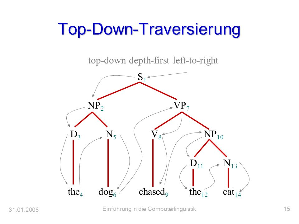 31.01.2008 Einführung in die Computerlinguistik15 Top-Down-Traversierung S 1 NP 2 VP 7 D 3 N 5 V 8 NP 10 D 11 N 13 the 4 dog 6 chased 9 the 12 cat 14