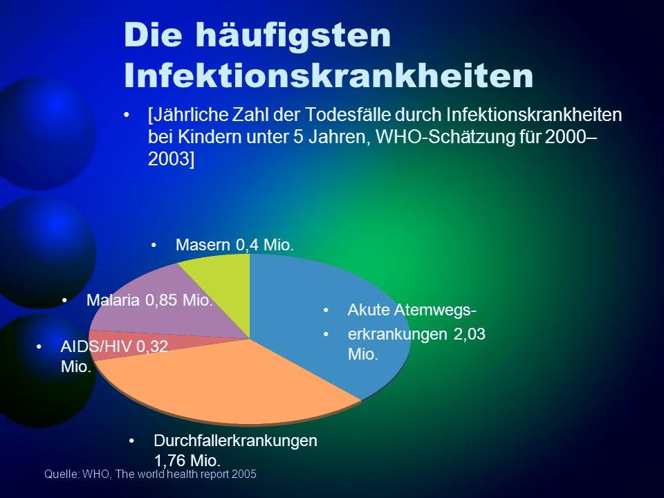 Quelle: WHO, The world health report 2005 Die häufigsten Infektionskrankheiten [Jährliche Zahl der Todesfälle durch Infektionskrankheiten bei Kindern