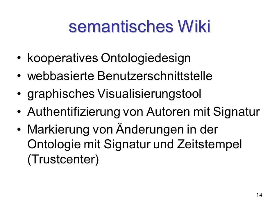 14 semantisches Wiki kooperatives Ontologiedesign webbasierte Benutzerschnittstelle graphisches Visualisierungstool Authentifizierung von Autoren mit Signatur Markierung von Änderungen in der Ontologie mit Signatur und Zeitstempel (Trustcenter)
