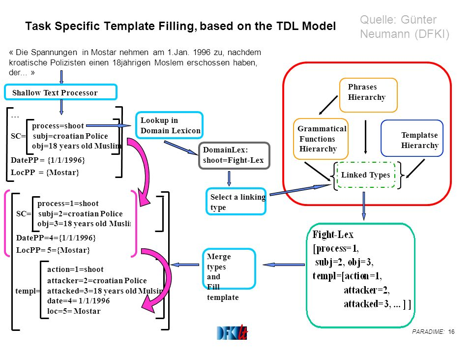 PARADIME: 16 Task Specific Template Filling, based on the TDL Model « Die Spannungen in Mostar nehmen am 1.Jan.