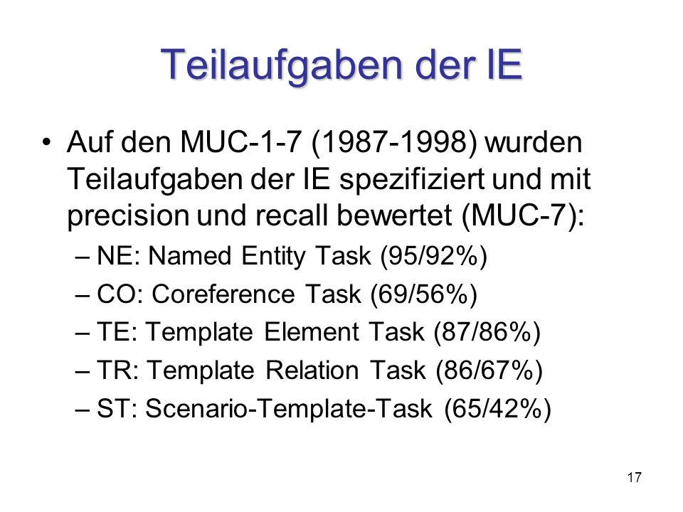 17 Teilaufgaben der IE Auf den MUC-1-7 (1987-1998) wurden Teilaufgaben der IE spezifiziert und mit precision und recall bewertet (MUC-7): –NE: Named Entity Task (95/92%) –CO: Coreference Task (69/56%) –TE: Template Element Task (87/86%) –TR: Template Relation Task (86/67%) –ST: Scenario-Template-Task (65/42%)
