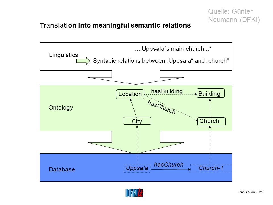 PARADIME: 21 Translation into meaningful semantic relations Linguistics...Uppsala´s main church... Ontology Database Syntacic relations between Uppsal