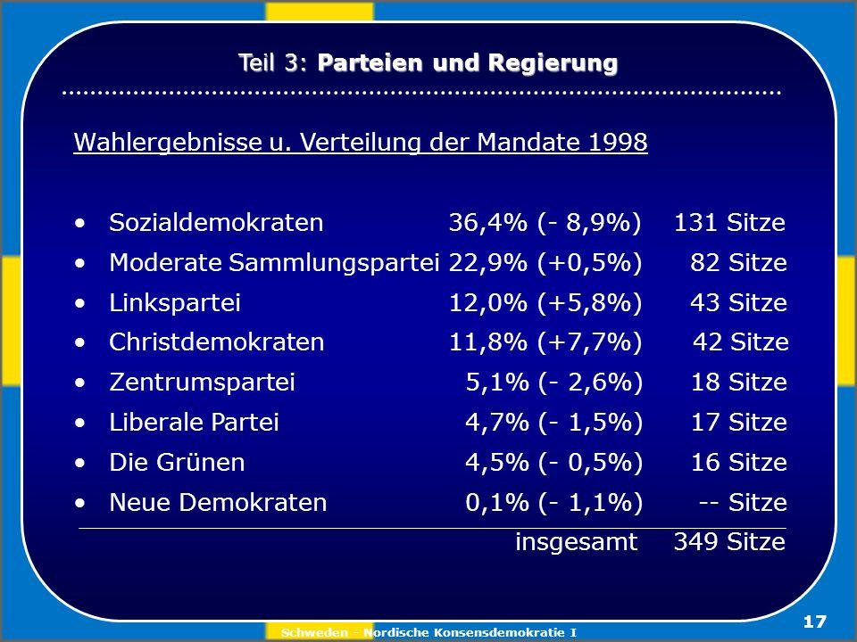 Schweden - Nordische Konsensdemokratie I 17 Wahlergebnisse u. Verteilung der Mandate 1998 Sozialdemokraten36,4% (- 8,9%)131 Sitze Moderate Sammlungspa