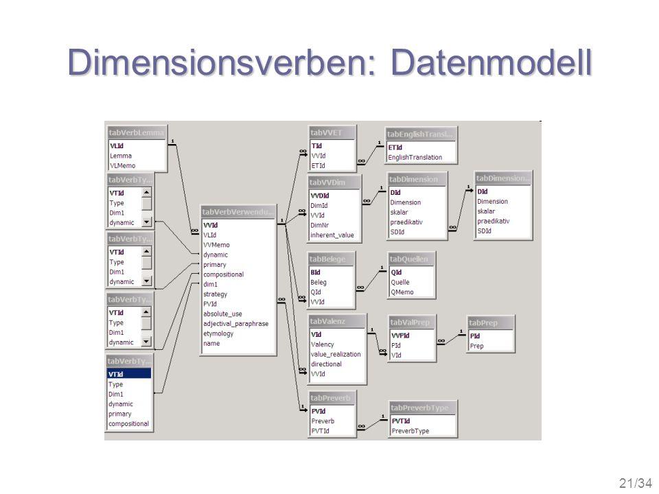 21/34 Dimensionsverben: Datenmodell