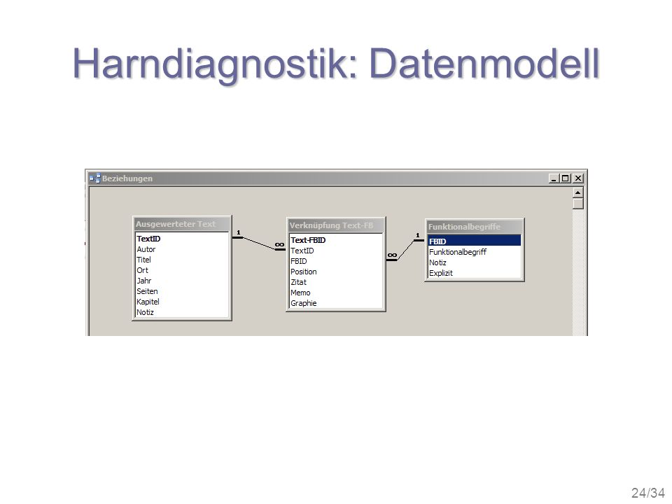 24/34 Harndiagnostik: Datenmodell