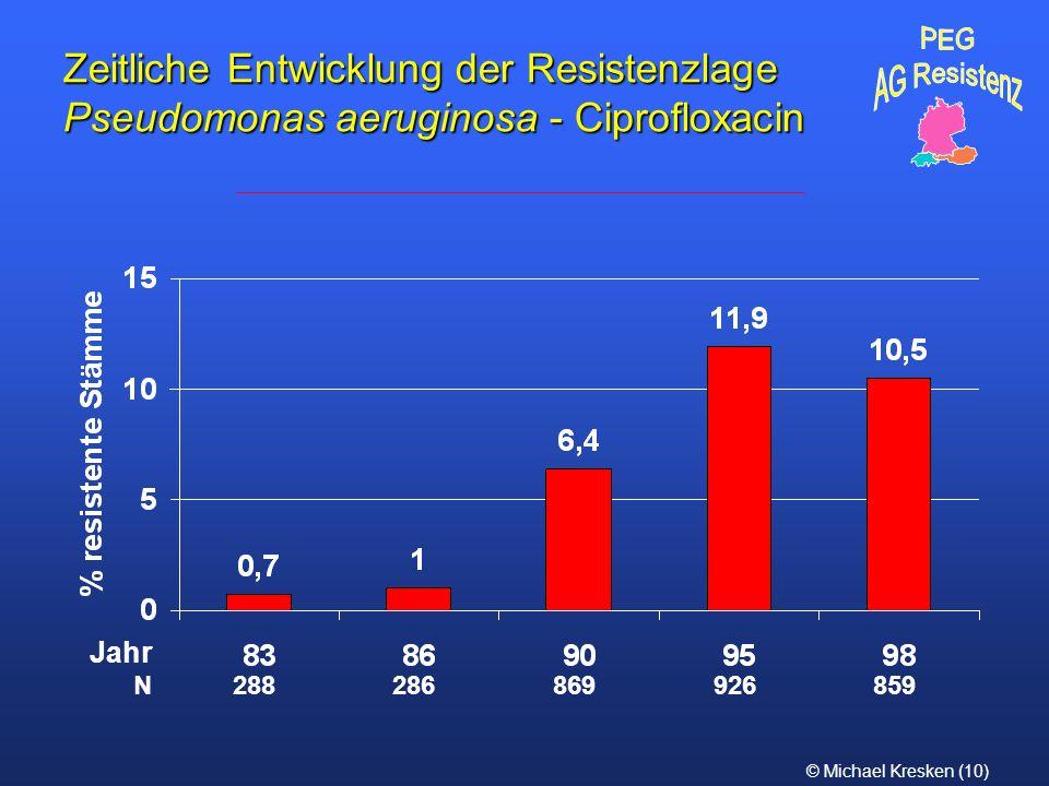 © Michael Kresken (10) Zeitliche Entwicklung der Resistenzlage Pseudomonas aeruginosa - Ciprofloxacin N 288 286 869 926 859 Jahr
