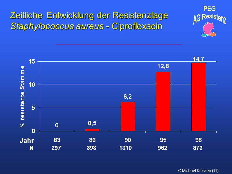 © Michael Kresken (11) Zeitliche Entwicklung der Resistenzlage Staphylococcus aureus - Ciprofloxacin N 297 393 1310 962 873 Jahr