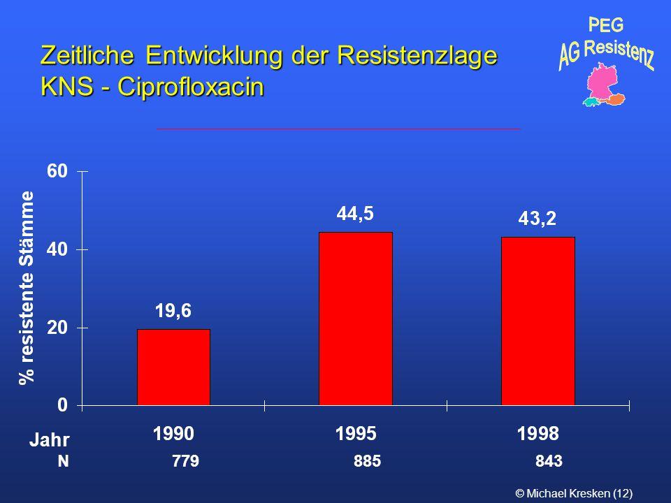 © Michael Kresken (12) Zeitliche Entwicklung der Resistenzlage KNS - Ciprofloxacin N 779 885 843 Jahr
