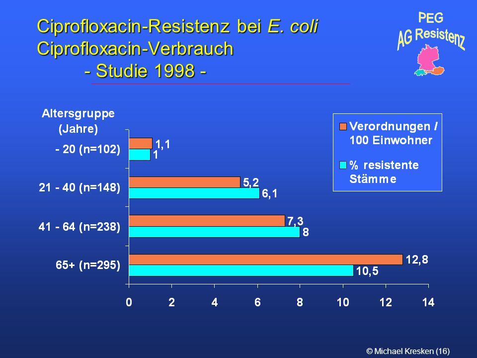 © Michael Kresken (16) Ciprofloxacin-Resistenz bei E. coli Ciprofloxacin-Verbrauch - Studie 1998 -