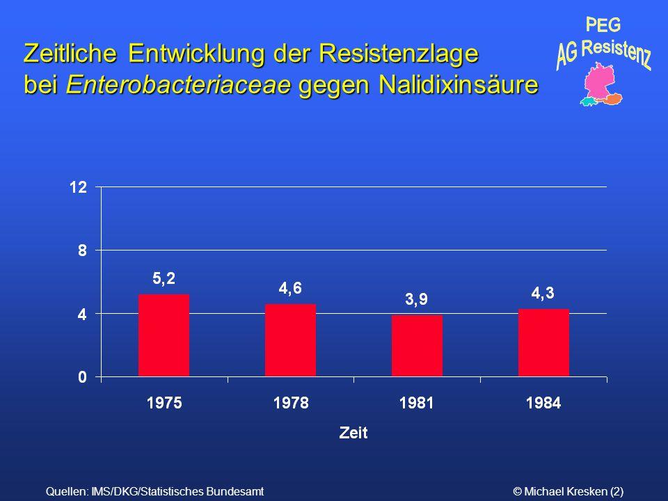 © Michael Kresken (2) Zeitliche Entwicklung der Resistenzlage bei Enterobacteriaceae gegen Nalidixinsäure Quellen: IMS/DKG/Statistisches Bundesamt