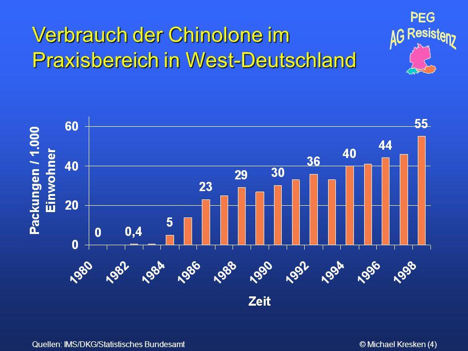 © Michael Kresken (4) Verbrauch der Chinolone im Praxisbereich in West-Deutschland Quellen: IMS/DKG/Statistisches Bundesamt