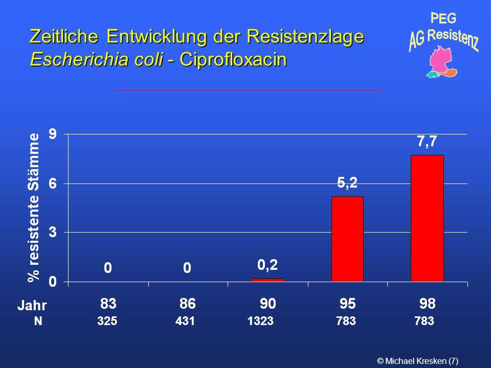 © Michael Kresken (7) Zeitliche Entwicklung der Resistenzlage Escherichia coli - Ciprofloxacin N 325 431 1323 783 783 Jahr