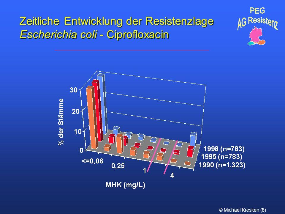 © Michael Kresken (8) Zeitliche Entwicklung der Resistenzlage Escherichia coli - Ciprofloxacin
