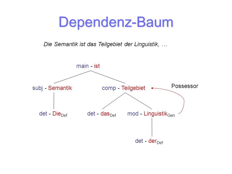 Dependenz-Baum main - ist subj - Semantik det - Die Def comp - Teilgebiet det - das Def det - der Def mod - Linguistik Gen Possessor Die Semantik ist