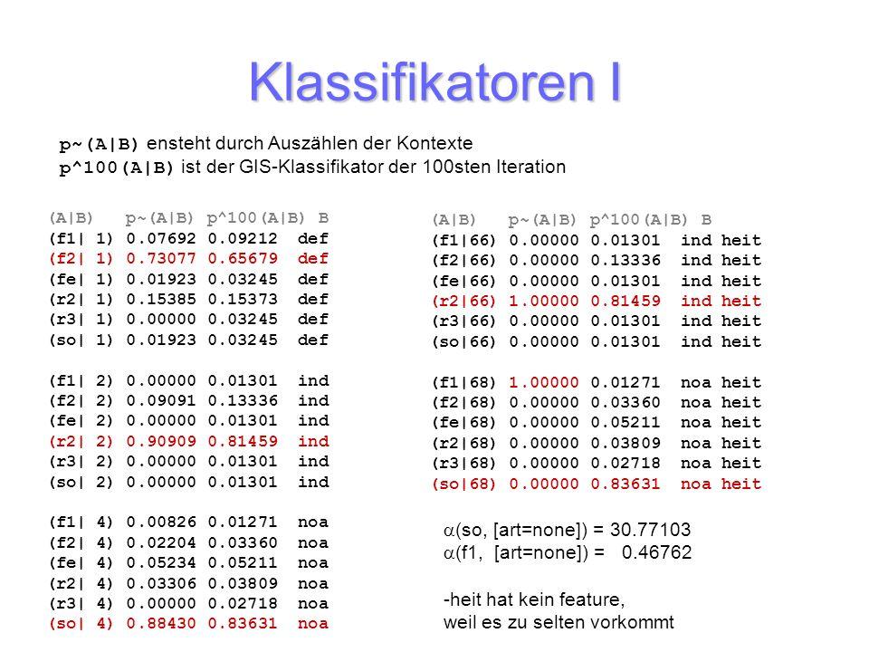 Klassifikatoren I (A|B) p~(A|B) p^100(A|B) B (f1| 1) 0.07692 0.09212 def (f2| 1) 0.73077 0.65679 def (fe| 1) 0.01923 0.03245 def (r2| 1) 0.15385 0.153