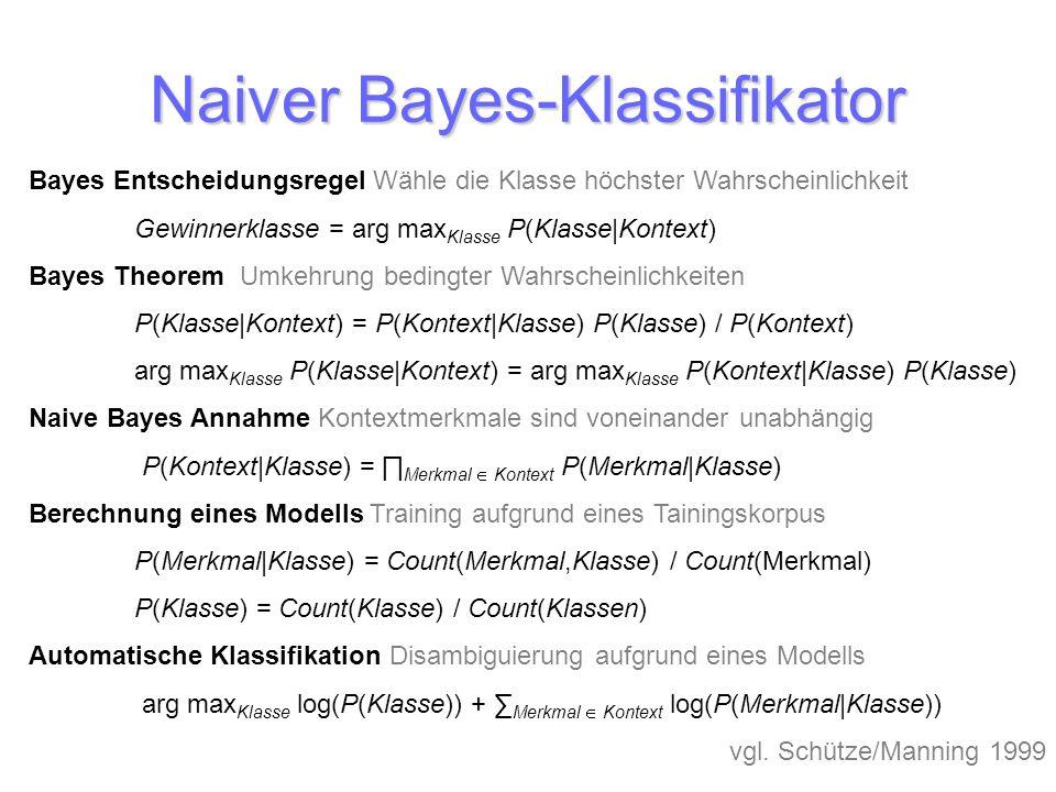 Naiver Bayes-Klassifikator Bayes Entscheidungsregel Wähle die Klasse höchster Wahrscheinlichkeit Gewinnerklasse = arg max Klasse P(Klasse|Kontext) Bay