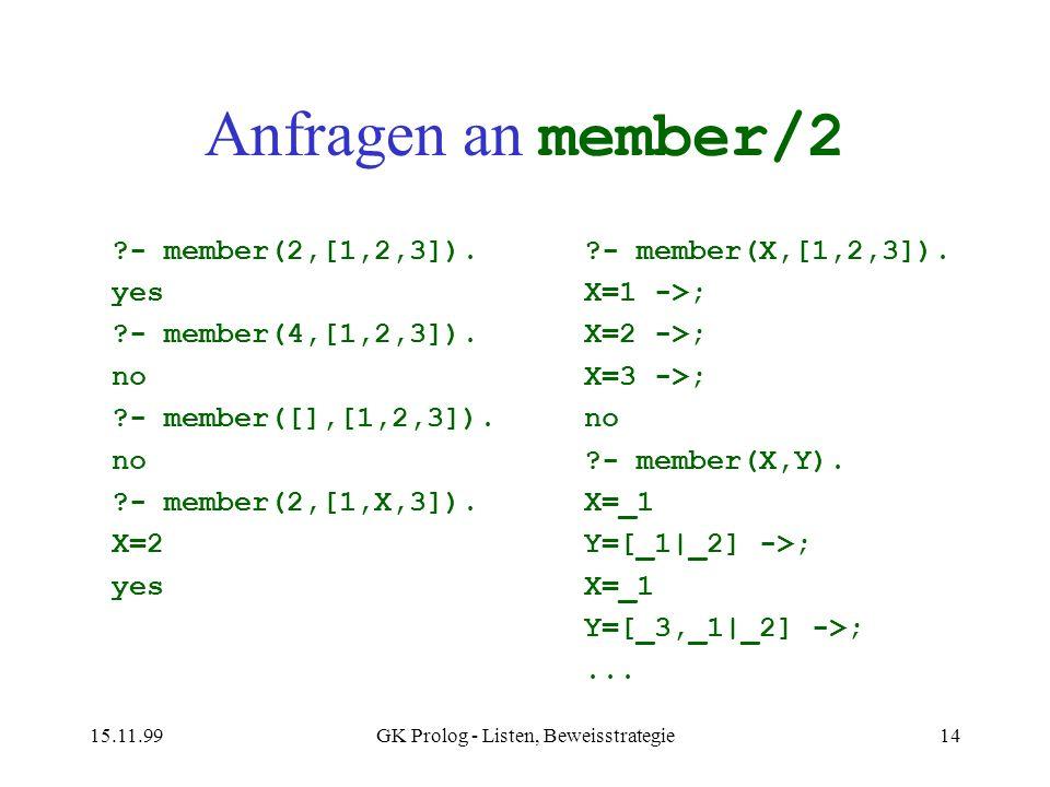 15.11.99GK Prolog - Listen, Beweisstrategie14 Anfragen an member/2 ?- member(2,[1,2,3]). yes ?- member(4,[1,2,3]). no ?- member([],[1,2,3]). no ?- mem