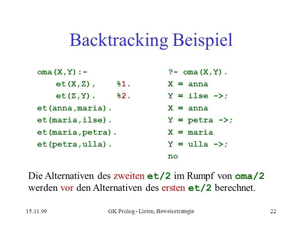 15.11.99GK Prolog - Listen, Beweisstrategie22 Backtracking Beispiel oma(X,Y):- et(X,Z),%1. et(Z,Y).%2. et(anna,maria). et(maria,ilse). et(maria,petra)