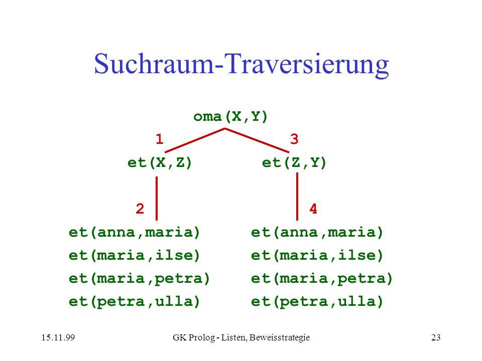 15.11.99GK Prolog - Listen, Beweisstrategie23 Suchraum-Traversierung oma(X,Y) 1 3 et(X,Z) et(Z,Y) 2 4 et(anna,maria) et(anna,maria) et(maria,ilse) et(