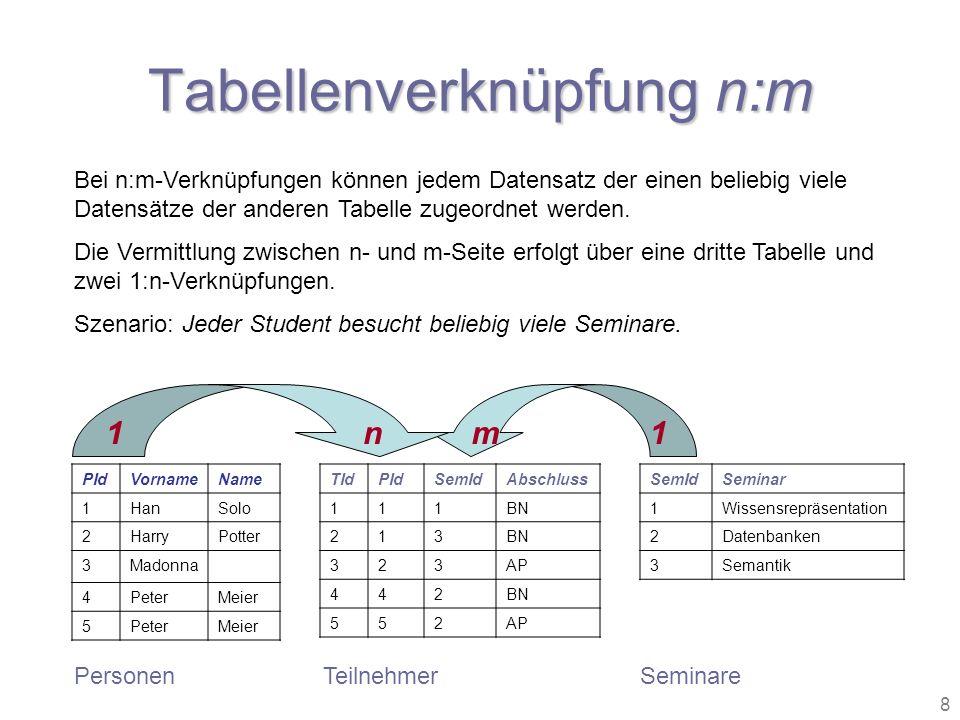 8 Tabellenverknüpfung n:m SemIdSeminar 1Wissensrepräsentation 2Datenbanken 3Semantik TIdPIdSemIdAbschluss 111BN 213 323AP 442BN 552AP Bei n:m-Verknüpf