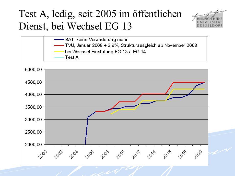 Test C, verheiratet, Kinder, seit 2001 im öffentlichen Dienst, bei Wechsel EG 13 14