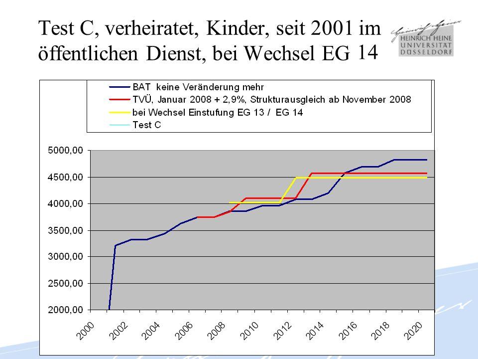 Test D, verheiratet, Kinder, seit 1995 im öffentlichen Dienst, bei Wechsel EG 14 13