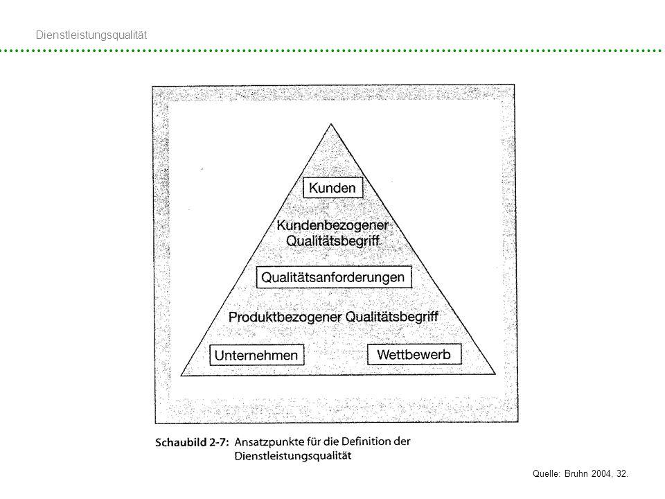Dienstleistungsqualität 09.12.2008, Kathrin Mok Definitionen Quelle: Bruhn 2004, 32.