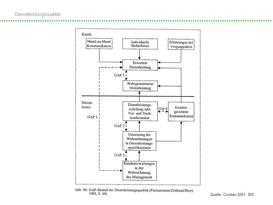 Dienstleistungsqualität 09.12.2008, Kathrin Mok Definitionen Quelle: Corsten 2001, 305.