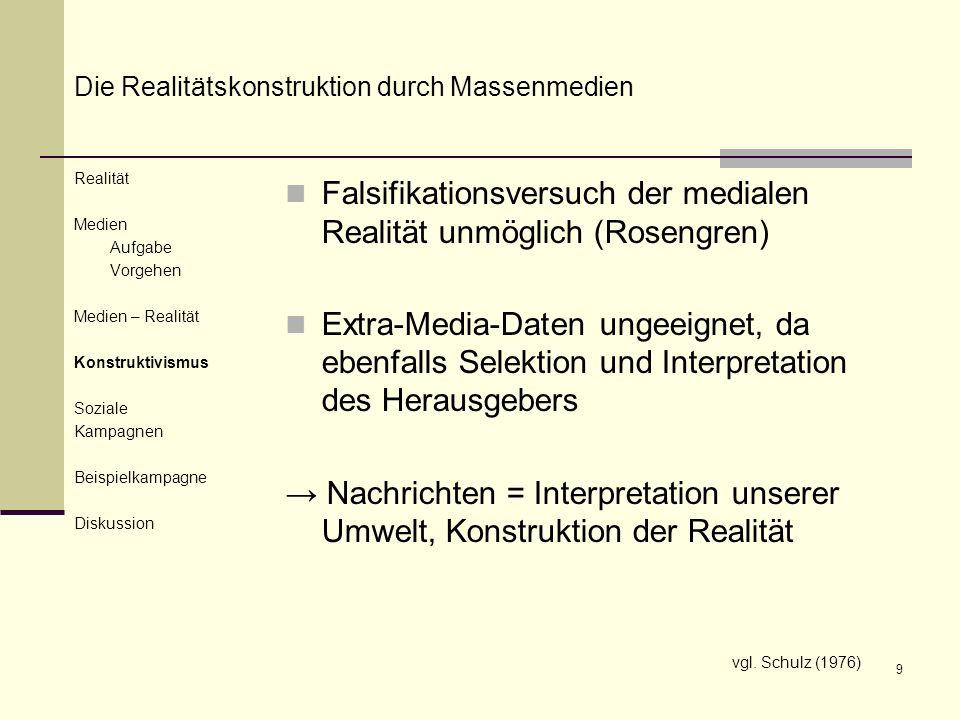 9 Realität Medien Aufgabe Vorgehen Medien – Realität Konstruktivismus Soziale Kampagnen Beispielkampagne Diskussion Falsifikationsversuch der medialen
