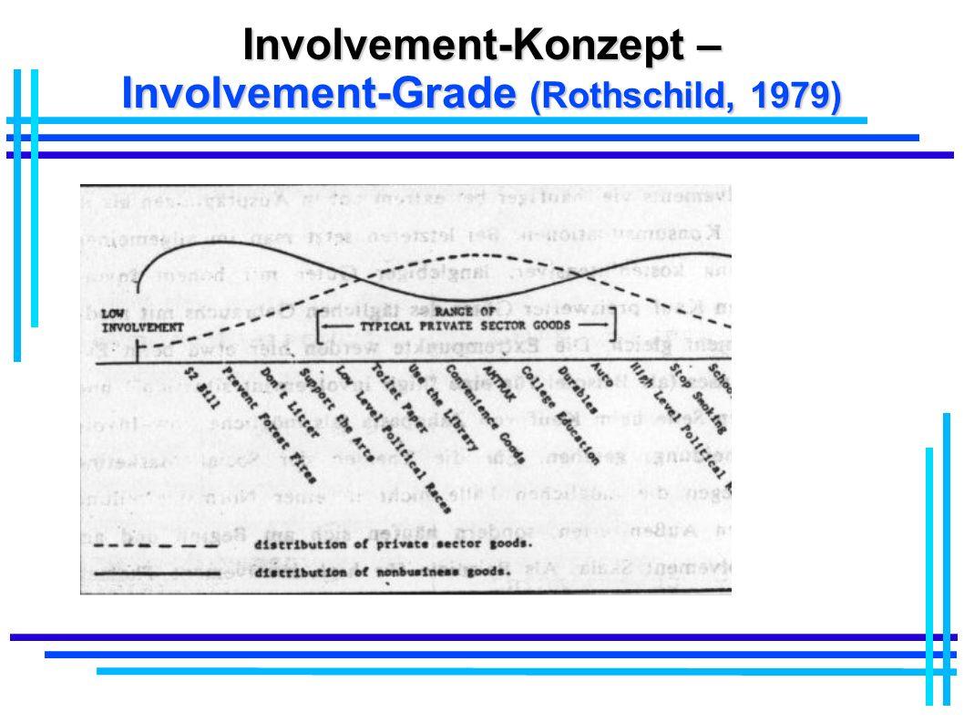 Involvement-Konzept – Involvement-Grade (Rothschild, 1979)