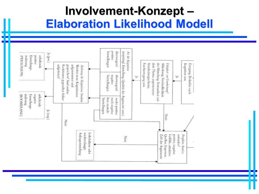 Involvement-Konzept – Elaboration Likelihood Modell