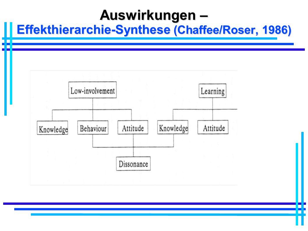 Auswirkungen – Effekthierarchie-Synthese (Chaffee/Roser, 1986)