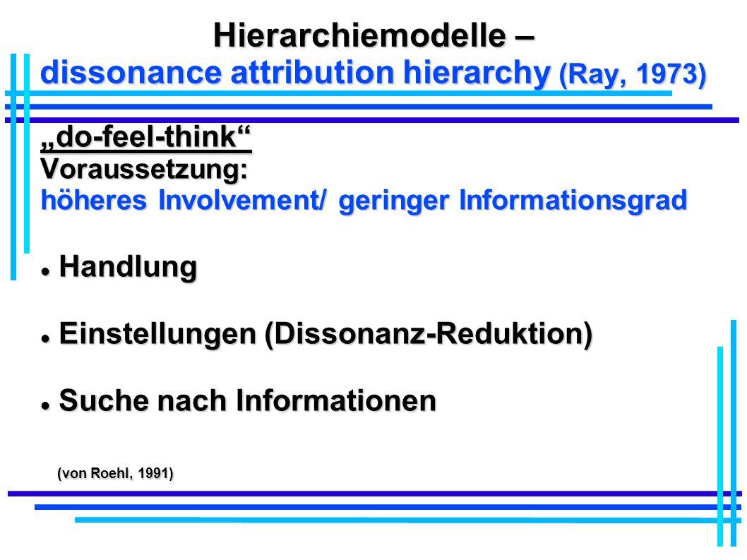Hierarchiemodelle – dissonance attribution hierarchy (Ray, 1973) do-feel-thinkVoraussetzung: höheres Involvement/ geringer Informationsgrad Handlung H